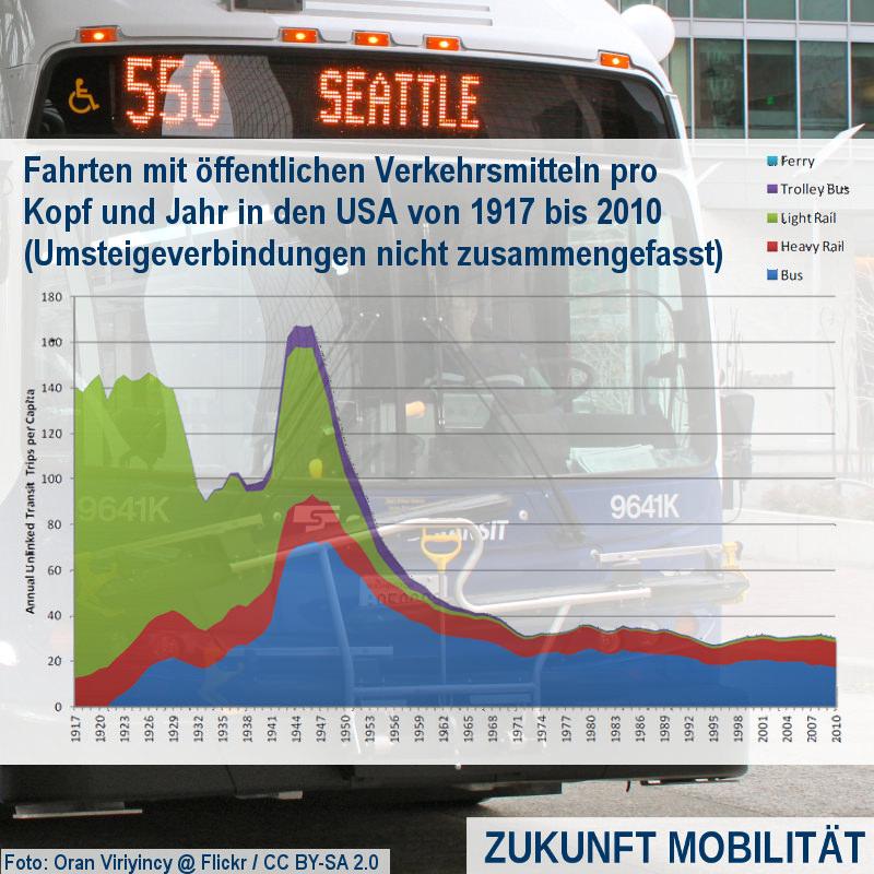 [Verkehrswissen kompakt] Fahrten mit öffentlichen Verkehrsmitteln in den USA pro Kopf und Jahr von 1917 bis 2010