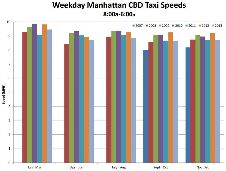 Taxigeschwindigkeit in Manhattan zwischen 2007 und 2013