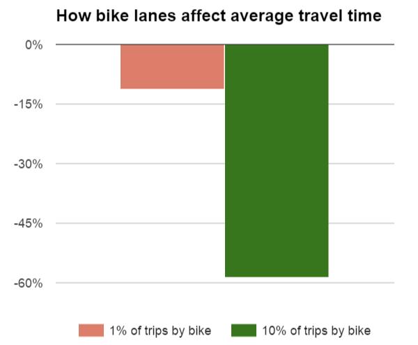 Wirkung Radverkehrsinfrastruktur auf Geschiwndigkeit des Pkw-Verkehrs