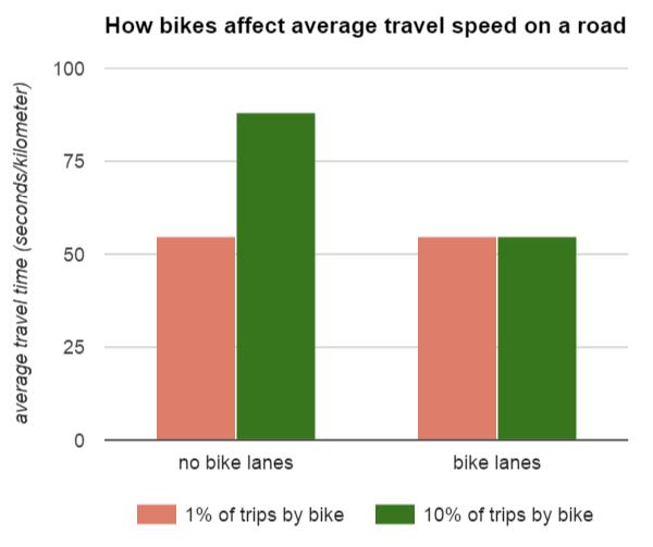 Fahrzeit Pkw-Verkehr bei vorhandenen Radfahrstreifen