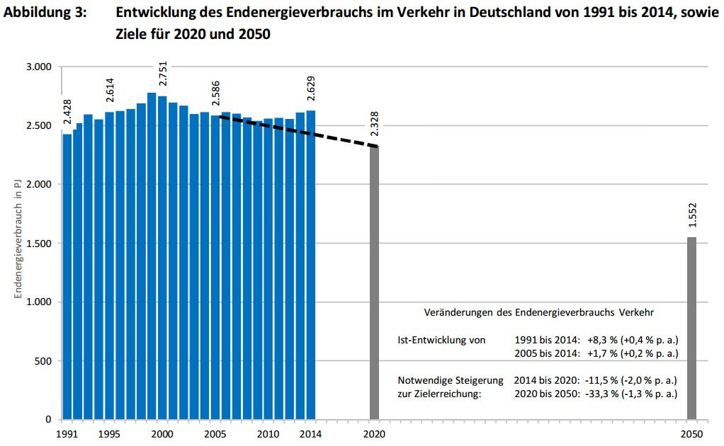 [Fakt der Woche] Entwicklung des Endenergieverbrauchs im Verkehr in Deutschland von 1991 bis 2014