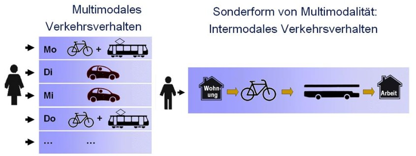 intermodales und multimodalen Verkehrsverhalten