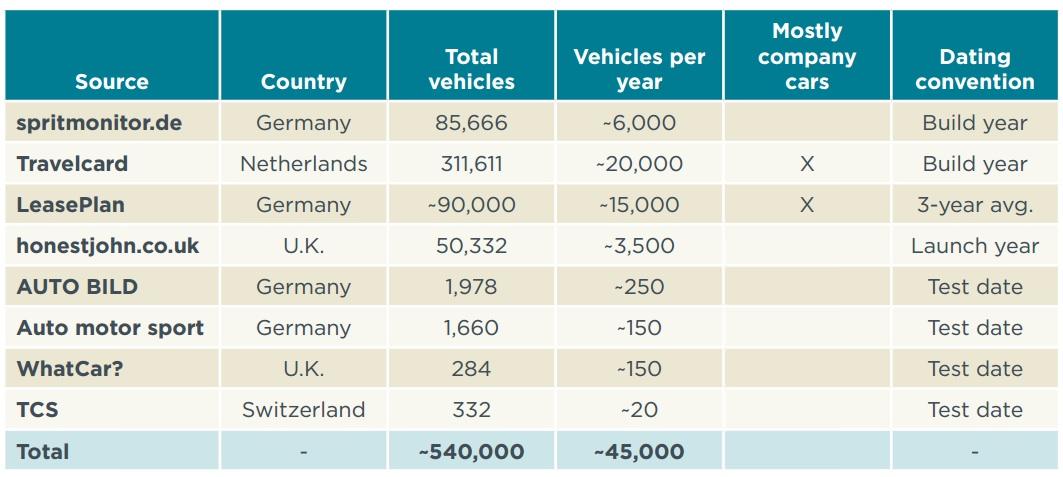 ICTT Datenquellen reale CO2-Emissionen des Pkw-Verkehrs