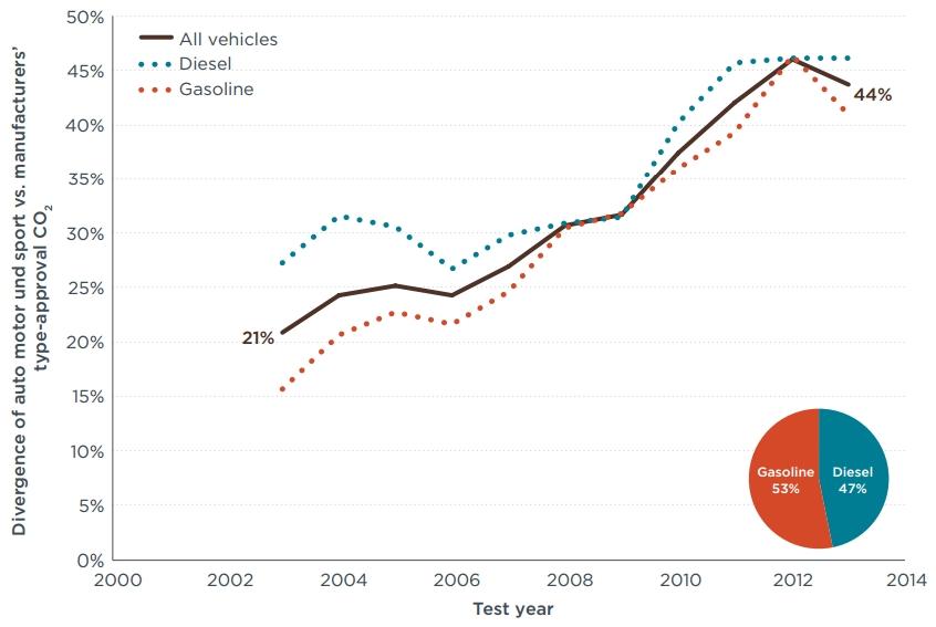 AMS Auto MOTOR und SPORT reale Verbrauchsangaben Fahrzeugherstellerangaben Abweichung CO2-Emissionen