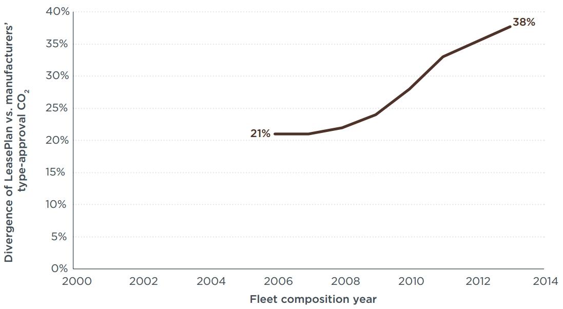 Abweichung reale CO2-Emissionen von den NEFZ-Werten in Deutschland auf Basis von Leaseplan-Daten