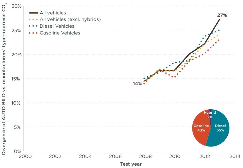 AUTOBILD reale Verbrauchsangaben Fahrzeugherstellerangaben Abweichung CO2-Emissionen