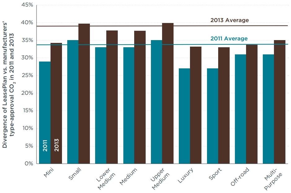 Abweichungen CO2-Werte nach Fahrzeugsegmenten