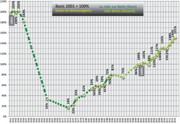 Entwicklung Radverkehr Wachstum Berlin Pegelmessung 1951 bis 2014