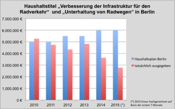 Verfallende Mittel für den Radverkehr in Berlin