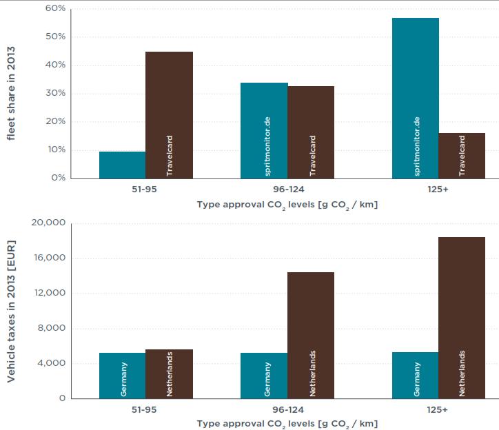 Kfz-Steuersätze in Deutschland und den Niederlanden Durchshcnitt CO2-Abhängigkeit Real-Emissionen