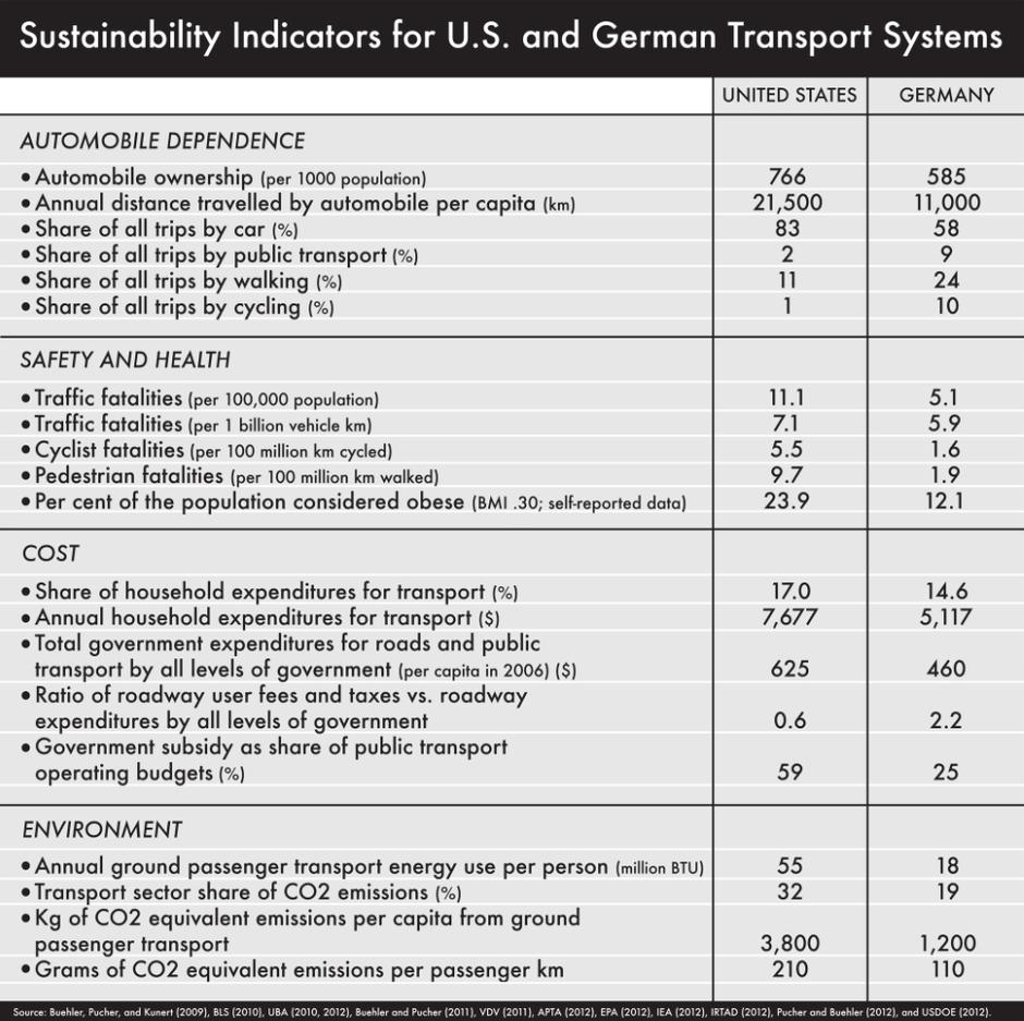 [Fakt der Woche] Nachhaltigkeitsindikatoren für Verkehrsnetze in den USA und Deutschland – ein Vergleich