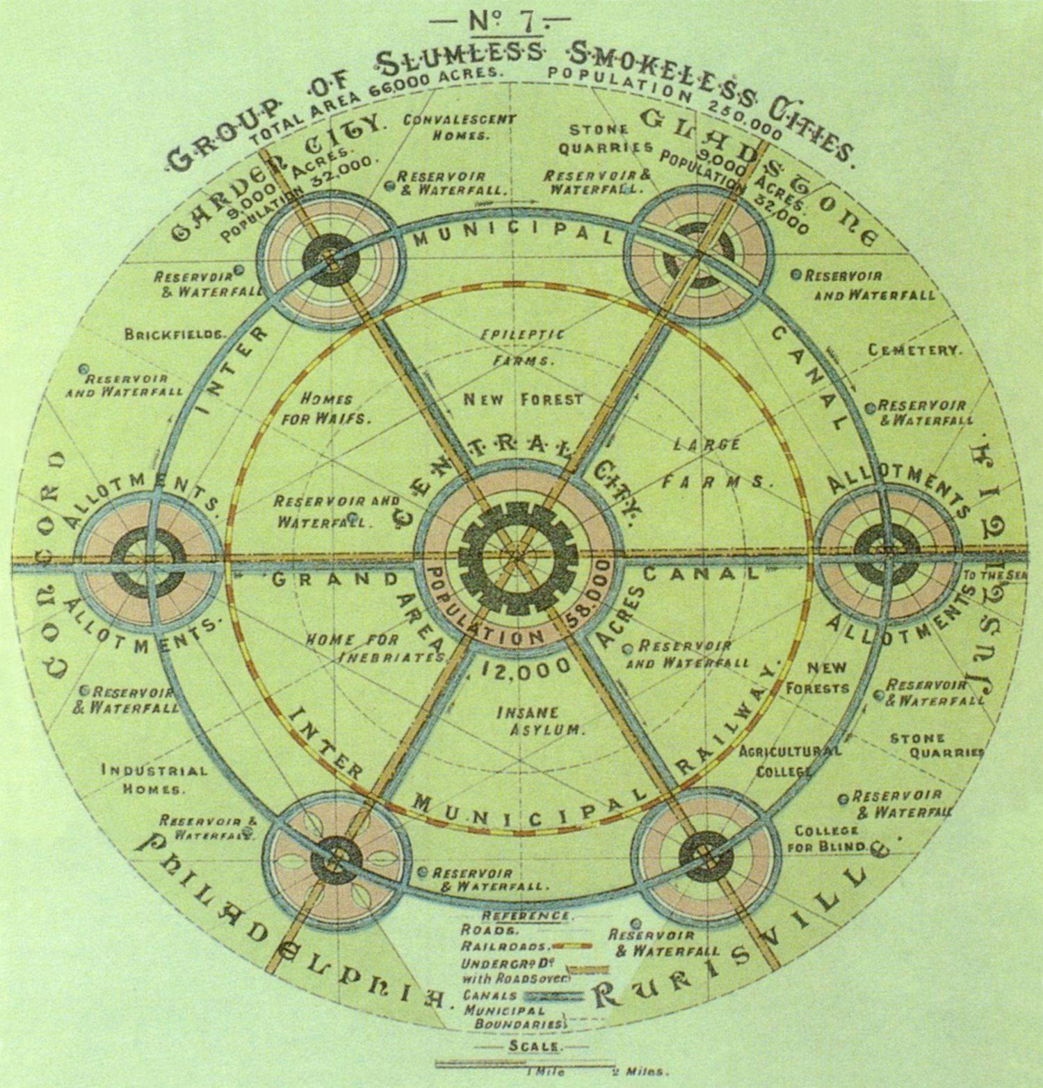 Gartenstadt Ebenezer Howard Konzept Modell Städtebauliches Leitbild Konzept Modell ideal
