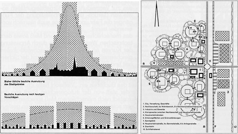 gegliederte und aufgelockerte Stadt Leitbild