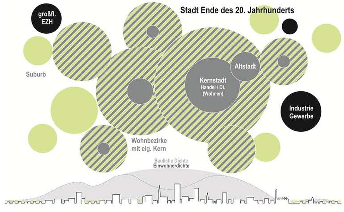 Stadtstrukturmodell einer Stadt in den neunziger Jahren 1990
