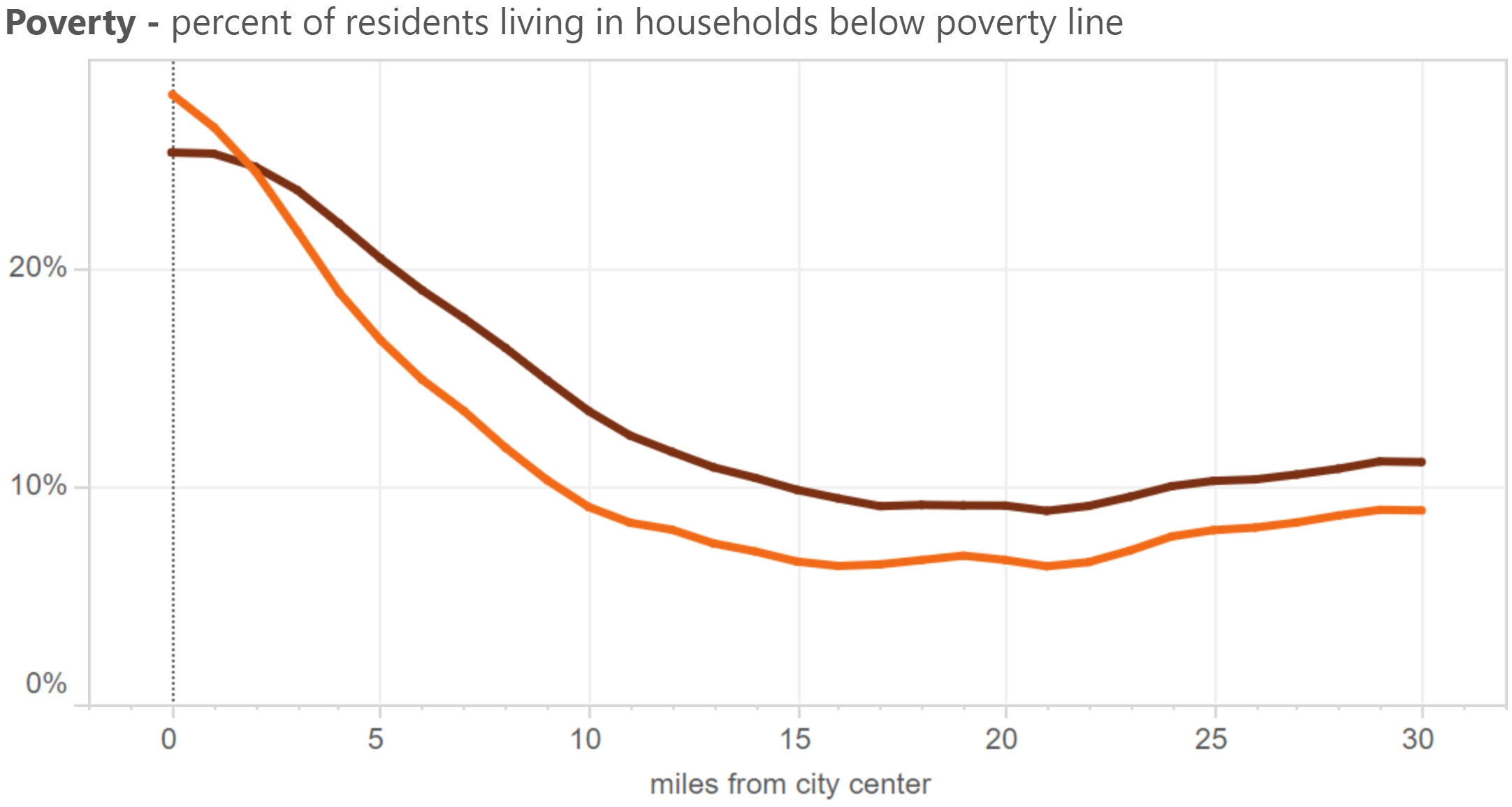 Armutsquote Haushalte in den USA in Entfernung zum Stadtzentrum
