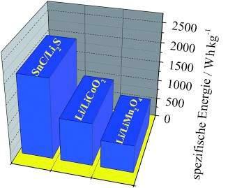 zinn schwefel lithiumionen akku als alternative zu lithium akkus zukunft mobilit t. Black Bedroom Furniture Sets. Home Design Ideas