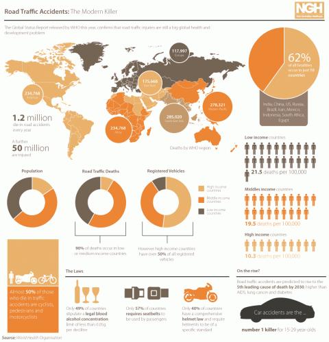 WHO Verkehrsunfälle weltweit Infografik