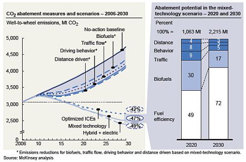 Elektroauto Verbrauch CO2 Emission nachhaltig erneuerbare Energien