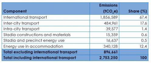 Ausstoß CO2 Südafrika Aufteilung
