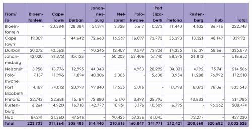 Anzahl Transporte Zeitraum WM 2010 Südafrika