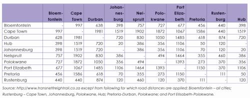 Entfernungen Südafrika Johannesburg Gauteng Eisenbahn