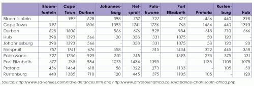 Entfernungen Südafrika Flugzeug Straßenverkehr