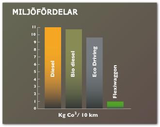 Emissionen Flexiwaggon Vergleich LKW Diesel