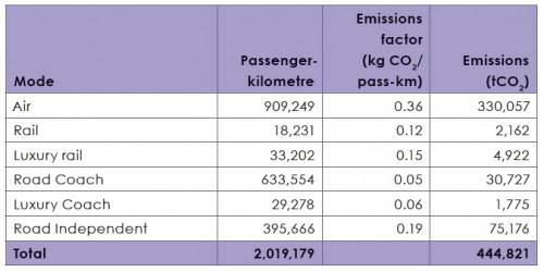 WM 2010 Südafrika Intercity Regionalverkehr Emissionen