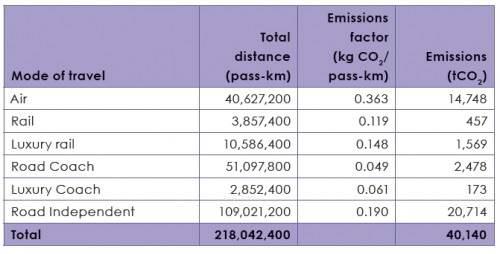 WM 2010 Emissionen des Regionalverkehrs verursacht durch die einheimische Bevölkerung
