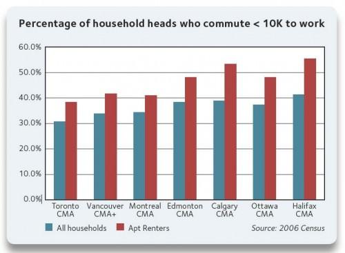Anteil kanadischer Haushalte, die unter 10 Kilometer pendeln. Aufgeteilt nach Wohnungsbewohnern und Hausbewohnern.