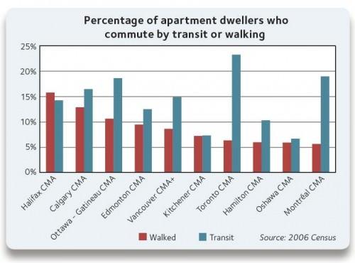 Anteil der Wohnungsbewohner die mit dem ÖPNV fahren oder zu Fuß gehen