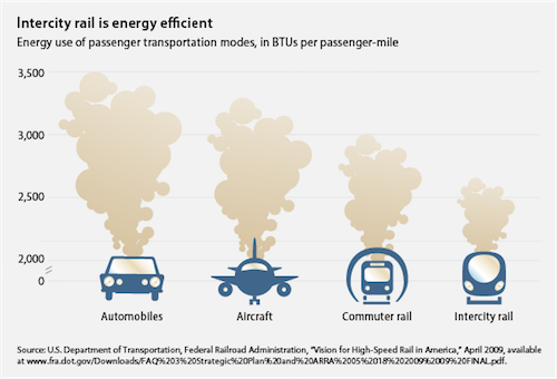 Improving The Publics Health Infographics together with How Air Pollution Affects Your Health Infographic likewise Transportation Fuels Future in addition Georgia Electric Vehicles as well Energieeffizienz Auto Eisenbahn Flugzeug Hochgeschwindigkeitszug. on car pollution infographic