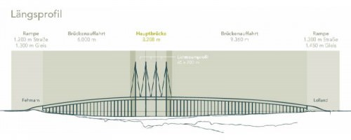 Mehrfeld Schrägseilbrücke FBQ Fehmarnbelt-Brücke Längsprofil