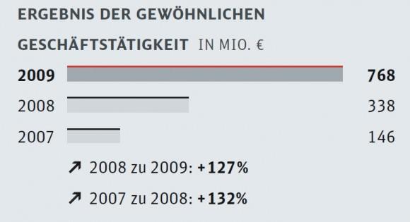 Ergebnissteigerung der DB Netz AG