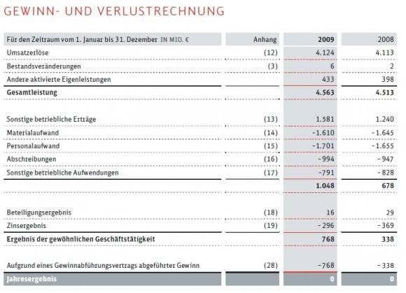 Gewinn DB Netz AG Gewinn- und Verlustrechnung GuV 2008 2009