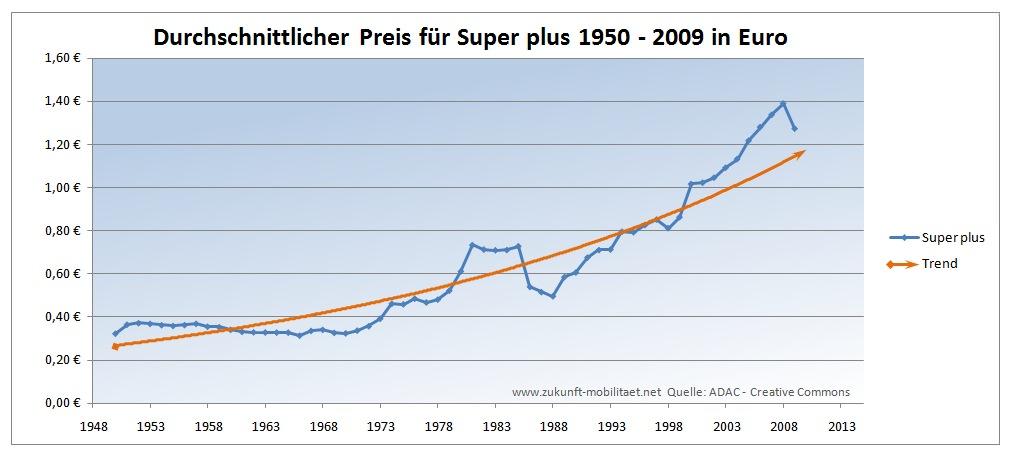 Die wichtigsten historische Kurse: EUR / USD: 3 Monate: 1 Jahr: 5 Jahr: 10 Jahr: Seit Alles: EUR / JPY: 3 Monate: 1 Jahr.
