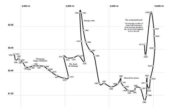 Gefahrene Kilometer in Abhängigkeit vom Benzinpreis in den USA - Rückgang ab 2006
