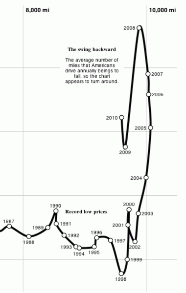 Treibstoffpreise gefahrene Kilometer Rückgang USA 1987-2010 Detailansicht