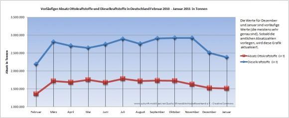 Absatz von Benzin und Diesel in Deutschland 2010 Februar 2010 - Januar 2011 in Tonnen