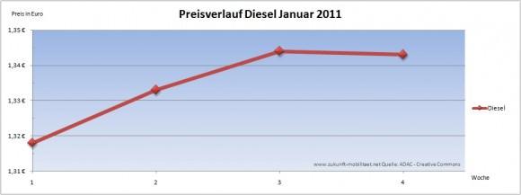 Dieselpreis Preisverlauf Diesel Januar 2011 Treibstoffpreise Kraftstoff