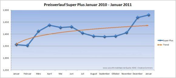 Preisverlauf Super Plus 2010 Januar 2011 - Februar 2011 Benzinpreis