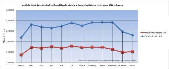 Amtliche Absatzdaten Benzin Diesel in Deutschland Januar 2011 in Tonnen