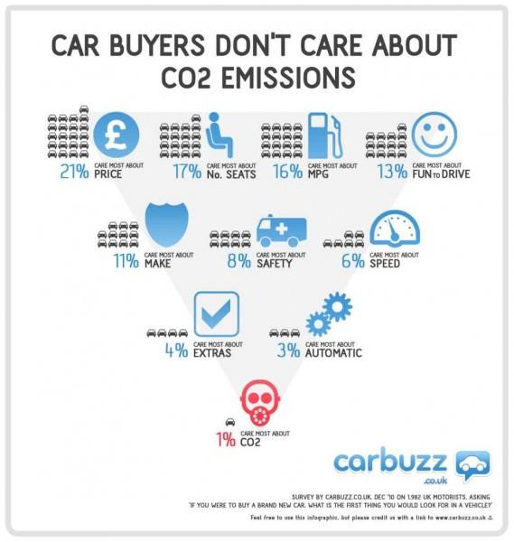 Autokäufer Interesse CO2 Emissionen Carbuzz