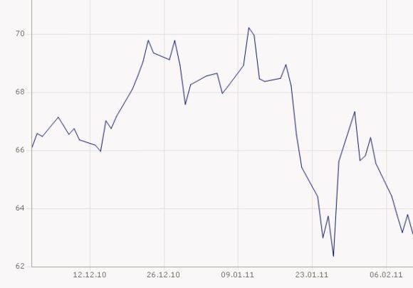 Ölpreis in Euro Barrel WTI Januar 2011