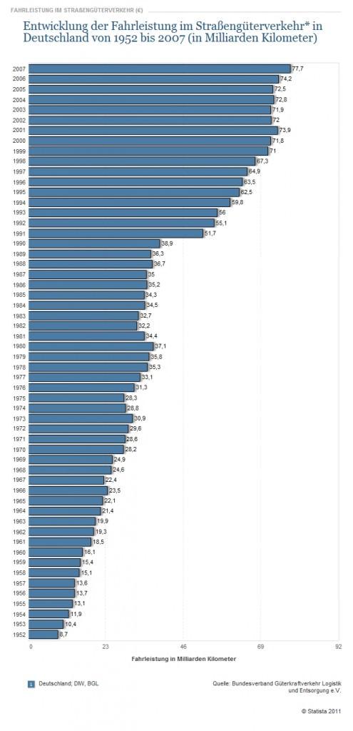 Fahrleistung Straßengüterverkehr Deutschland 1952-2007