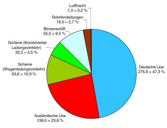 Gesamttransportleistung Deutschland LKW Bahn Schiff Flugzeug Ausland