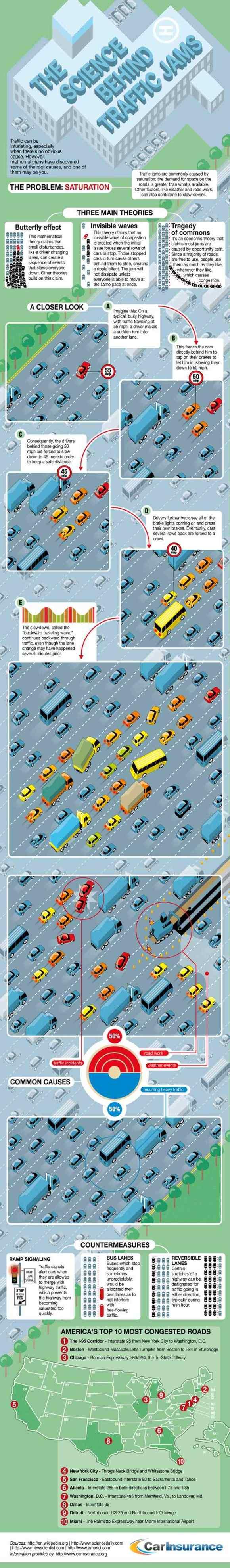 Stauforschung Infografik Entstehung von Staus Wissenschaft Wellen