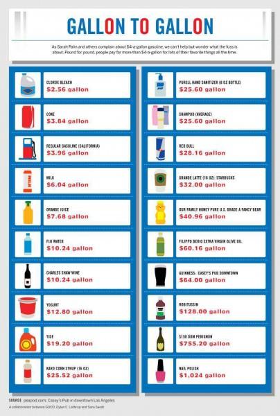 Vergleich Preis einer Gallone Benzin mit anderen Flüssigkeiten Parfüm Red Bull Kosten
