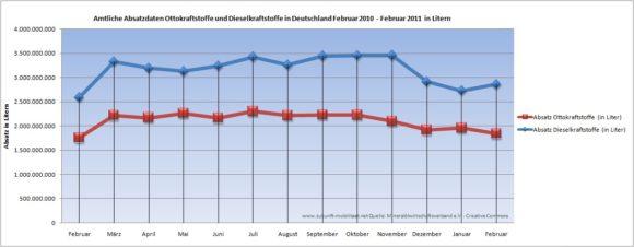 Absatz Benzin Diesel in Deutschland Februar 2010 - Februar 2011 in Litern