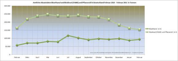 Absatz BioSprit Biodiesel Bioethanolin Deutschland Februar 2010 Februar 2011 in Tonnen